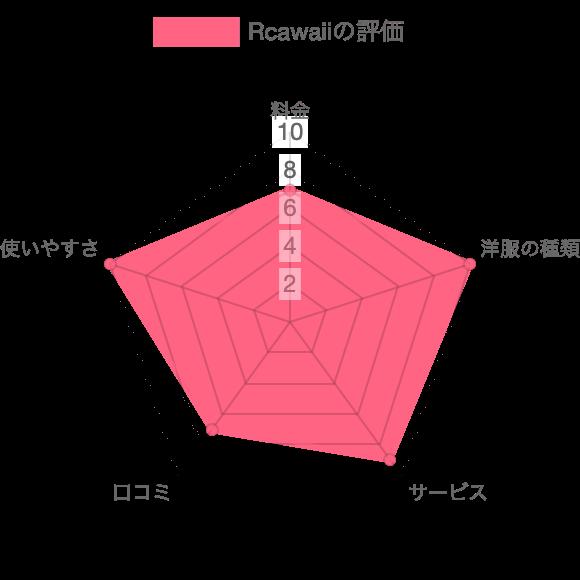 Rcawaiiの総合評価