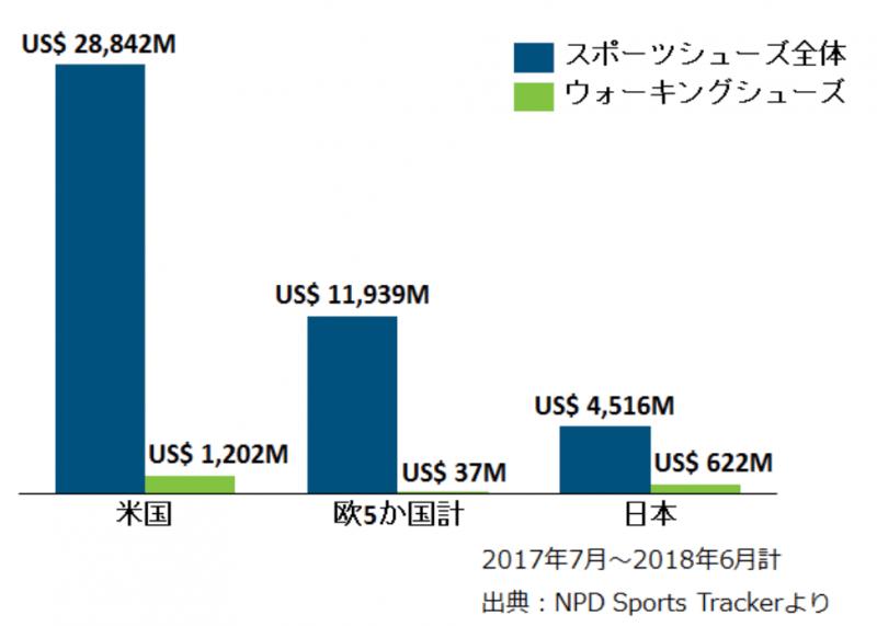 海外から見た日本におけるスニーカーの市場規模