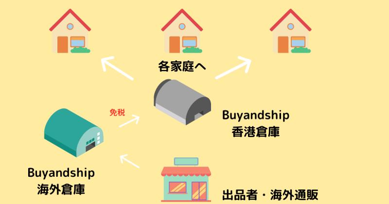 Buyandshipの仕組み