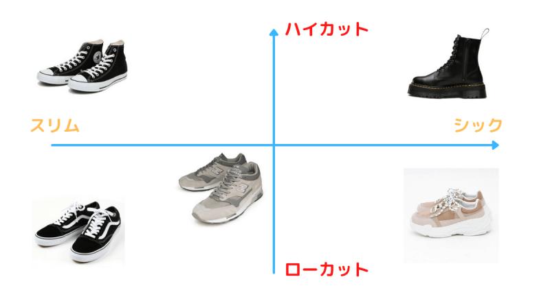 スニーカーの形