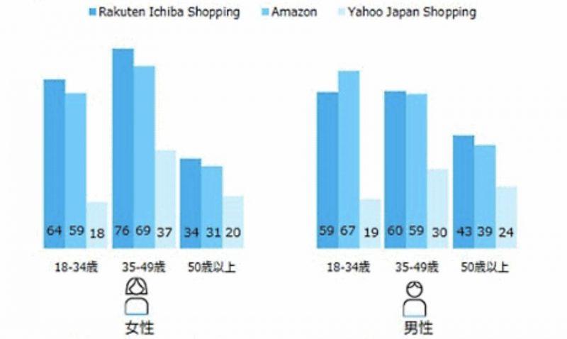 楽天・Amazon・Yahooショッピングの利用者数