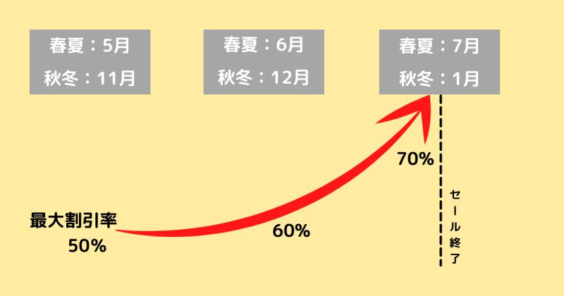 ESSENSEのセール開催時期と割引率